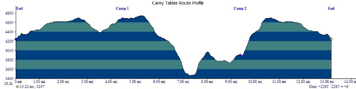 Total elevation loss and gain is 2290 feet